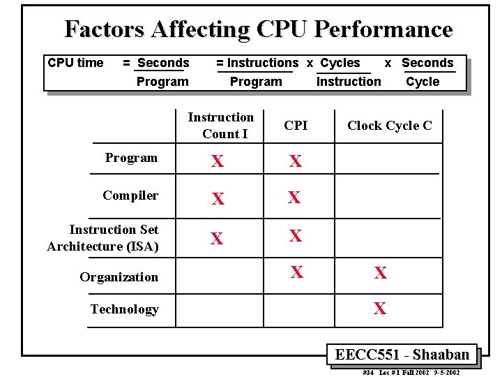 Factors Affecting CPU Performance CPU time = Seconds = Instructions x Cycles Program Instruction