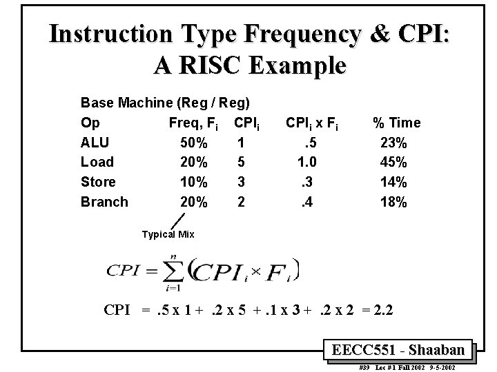 Instruction Type Frequency & CPI: A RISC Example Base Machine (Reg / Reg) Op
