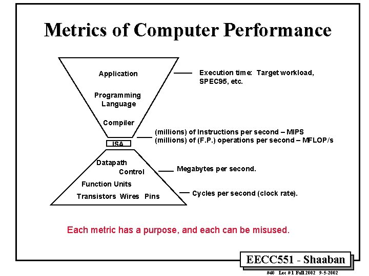 Metrics of Computer Performance Execution time: Target workload, SPEC 95, etc. Application Programming Language