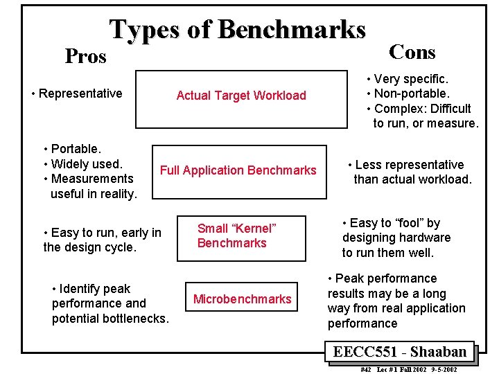 Pros Types of Benchmarks • Representative • Portable. • Widely used. • Measurements useful