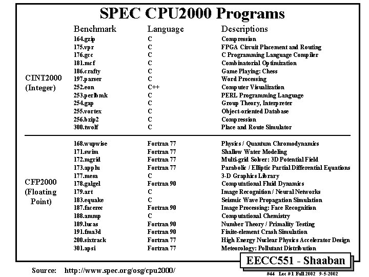 SPEC CPU 2000 Programs CINT 2000 (Integer) CFP 2000 (Floating Point) Source: Benchmark Language