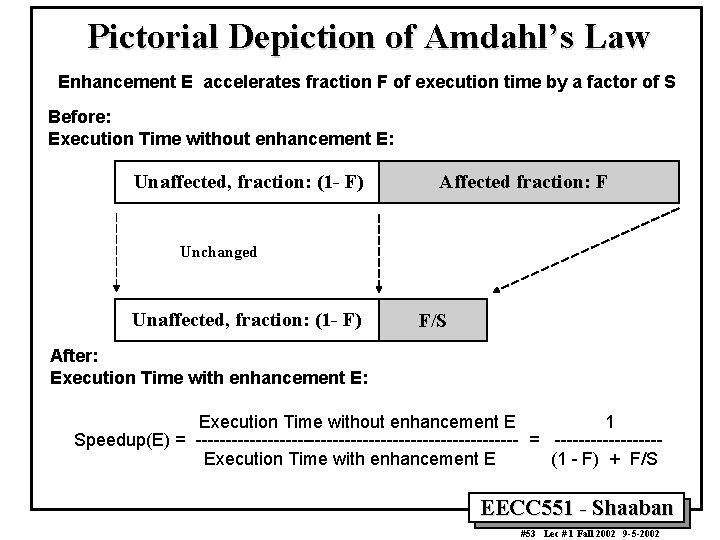 Pictorial Depiction of Amdahl's Law Enhancement E accelerates fraction F of execution time by