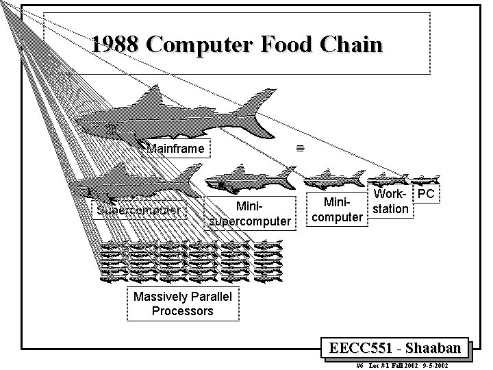 1988 Computer Food Chain Mainframe Supercomputer Minisupercomputer Work- PC Ministation computer Massively Parallel Processors