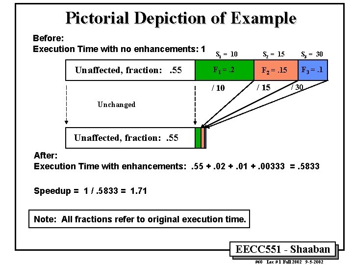 Pictorial Depiction of Example Before: Execution Time with no enhancements: 1 Unaffected, fraction: .
