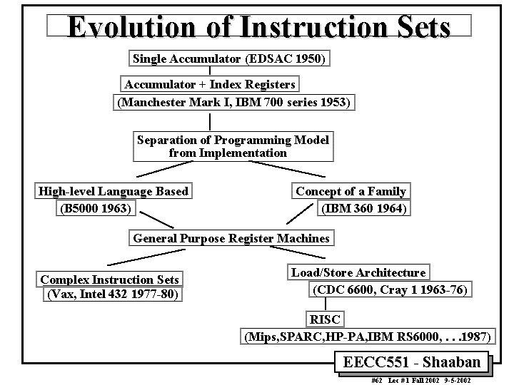 Evolution of Instruction Sets Single Accumulator (EDSAC 1950) Accumulator + Index Registers (Manchester Mark