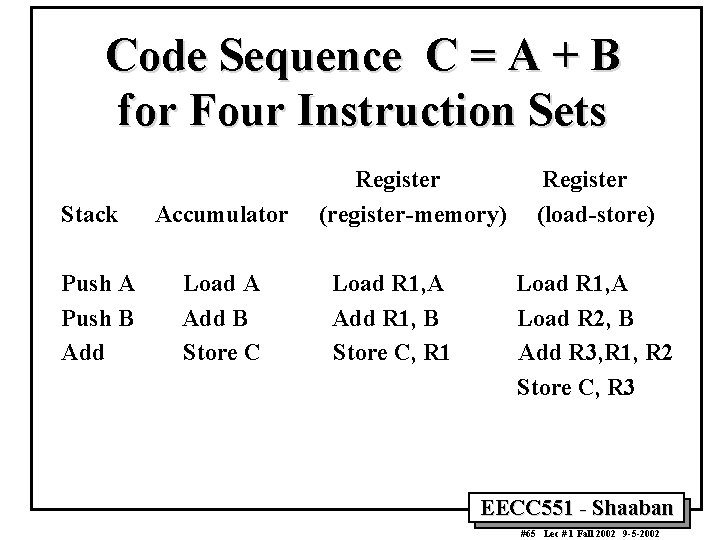 Code Sequence C = A + B for Four Instruction Sets Stack Push A