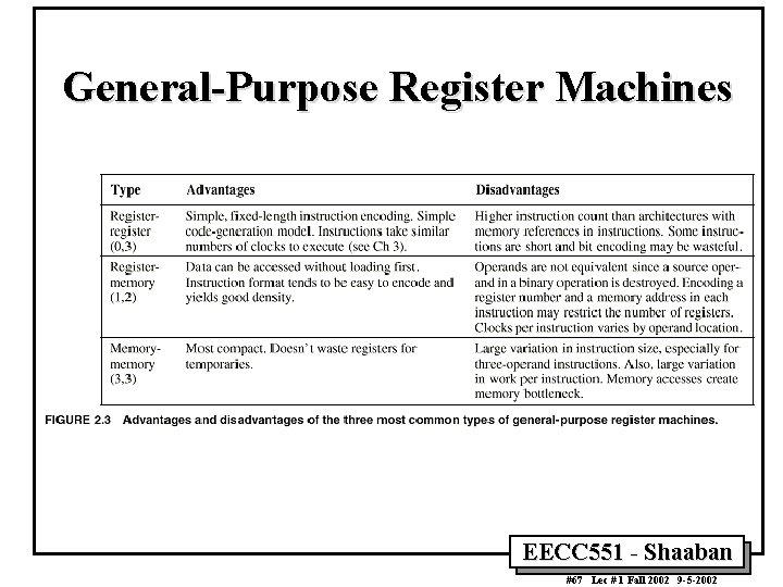 General-Purpose Register Machines EECC 551 - Shaaban #67 Lec # 1 Fall 2002 9