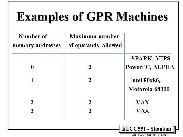 Examples of GPR Machines Number of memory addresses Maximum number of operands allowed 0