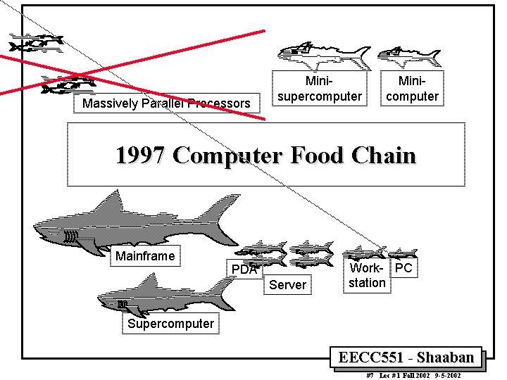 Massively Parallel Processors Minisupercomputer Minicomputer 1997 Computer Food Chain Mainframe PDA Server Work- PC