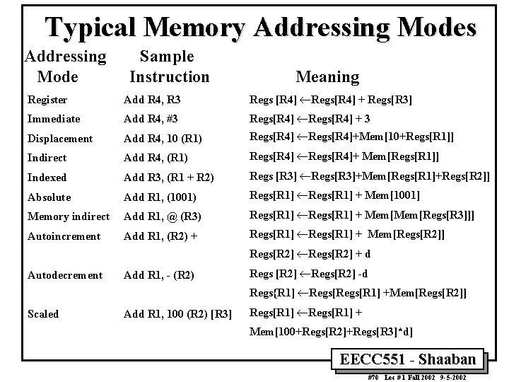 Typical Memory Addressing Modes Addressing Mode Sample Instruction Meaning Register Add R 4, R