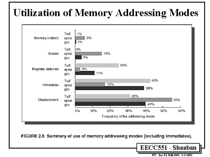 Utilization of Memory Addressing Modes EECC 551 - Shaaban #72 Lec # 1 Fall