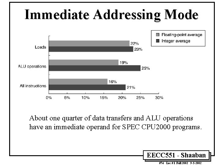 Immediate Addressing Mode About one quarter of data transfers and ALU operations have an