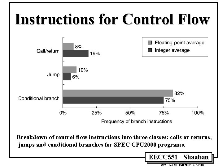 Instructions for Control Flow Breakdown of control flow instructions into three classes: calls or