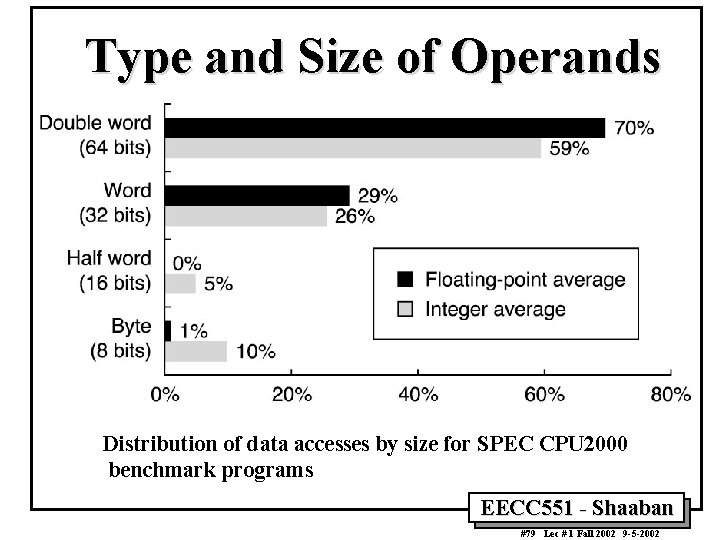 Type and Size of Operands Distribution of data accesses by size for SPEC CPU