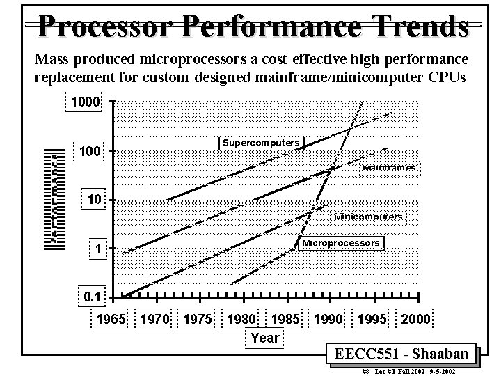 Processor Performance Trends Mass-produced microprocessors a cost-effective high-performance replacement for custom-designed mainframe/minicomputer CPUs 1000