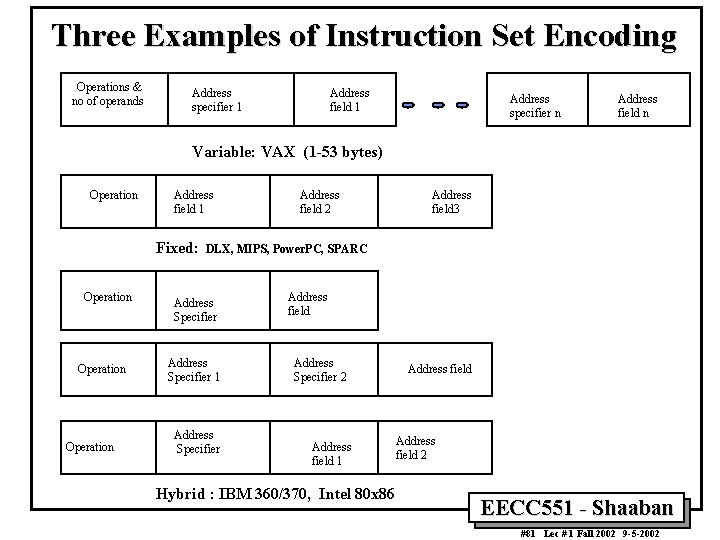 Three Examples of Instruction Set Encoding Operations & no of operands Address specifier 1