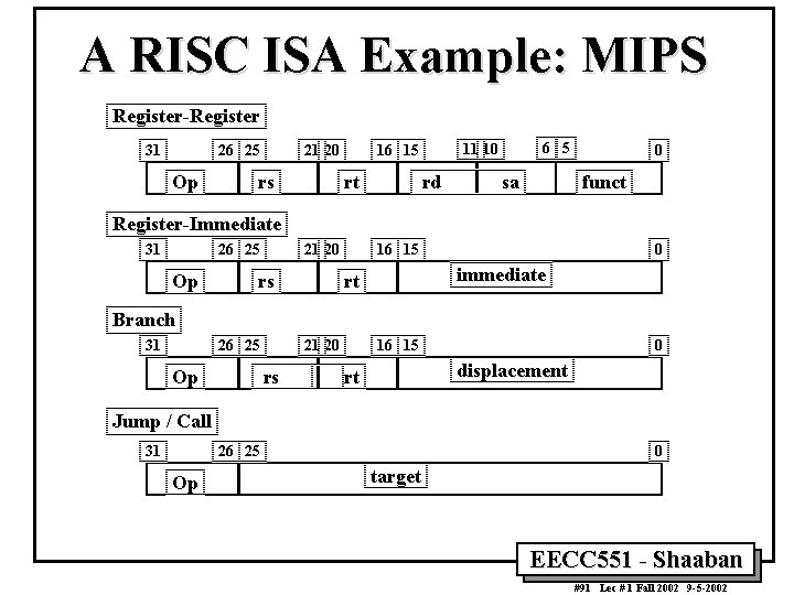 A RISC ISA Example: MIPS Register-Register 31 26 25 Op 21 20 rs rt