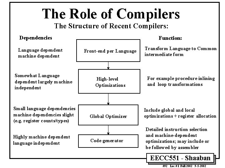 The Role of Compilers The Structure of Recent Compilers: Dependencies Language dependent machine dependent