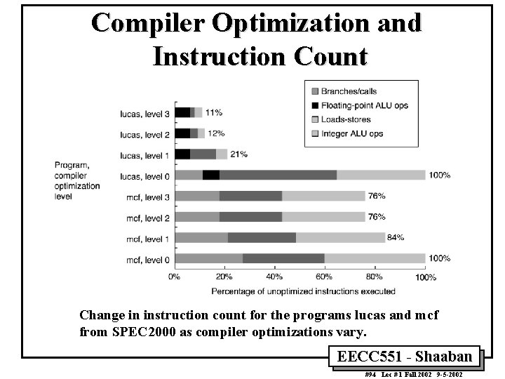 Compiler Optimization and Instruction Count Change in instruction count for the programs lucas and