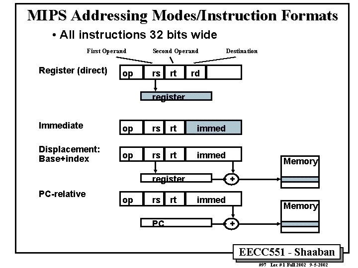 MIPS Addressing Modes/Instruction Formats • All instructions 32 bits wide First Operand Register (direct)