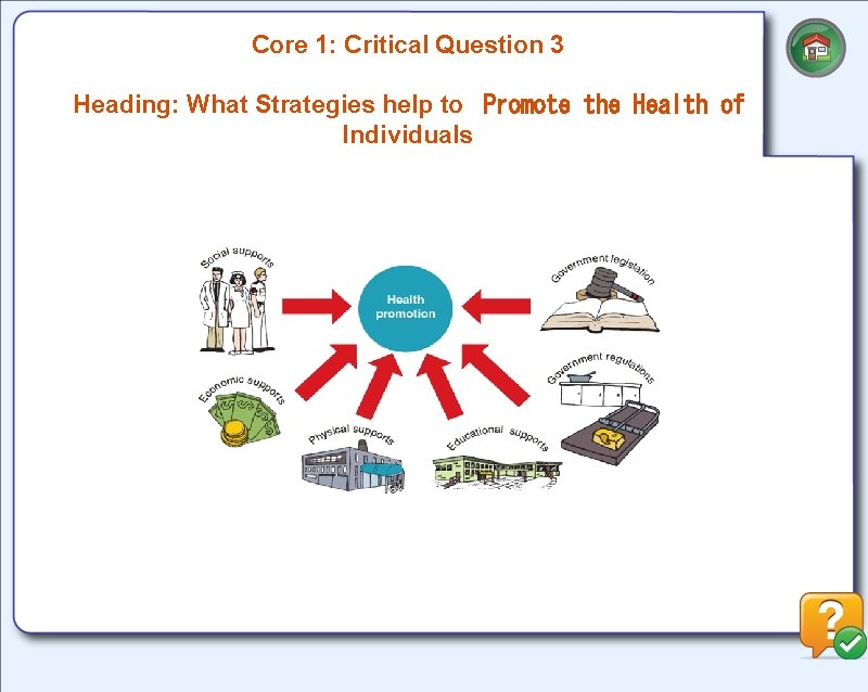 Core 1: Critical Question 3 Heading: What Strategies help to Promote the Health of