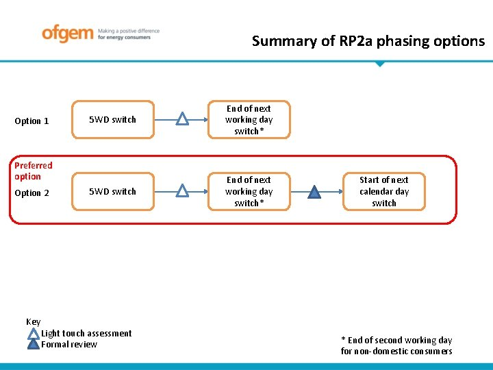 Summary of RP 2 a phasing options Option 1 5 WD switch End of