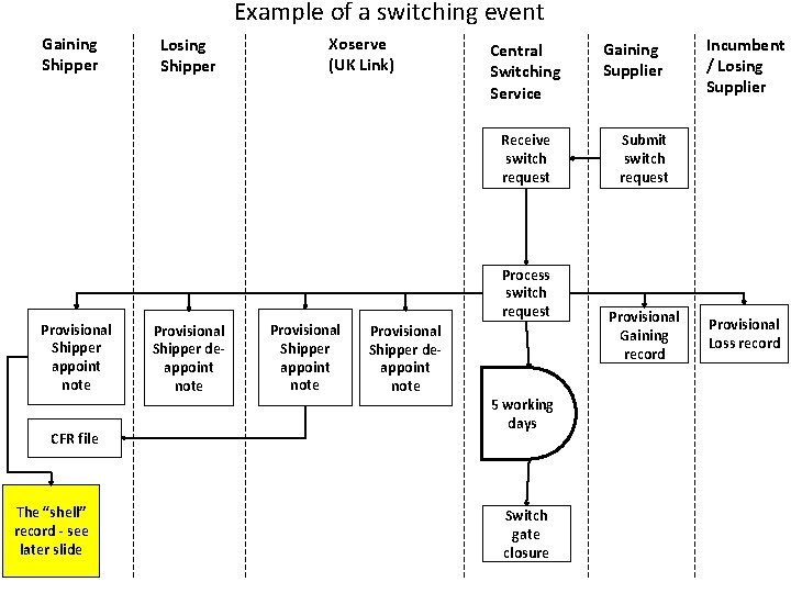 Example of a switching event Gaining Shipper Losing Shipper Xoserve (UK Link) Central Switching