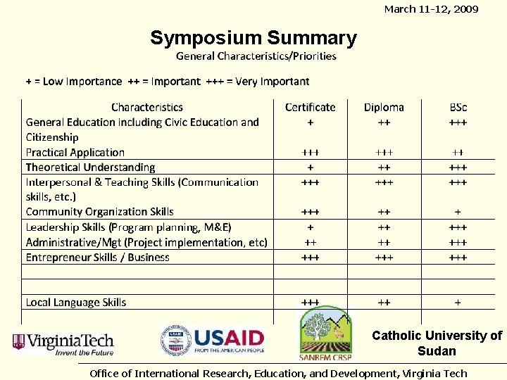March 11 -12, 2009 Symposium Summary Catholic University of Sudan Office of International Research,