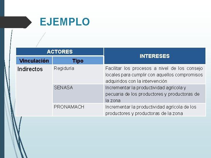 EJEMPLO ACTORES Vinculación Indirectos Tipo Regiduría SENASA PRONAMACH INTERESES Facilitar los procesos a nivel