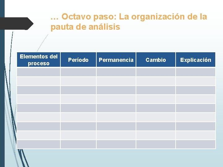 … Octavo paso: La organización de la pauta de análisis Elementos del proceso Período
