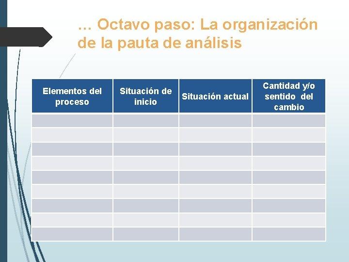 … Octavo paso: La organización de la pauta de análisis Elementos del proceso Situación