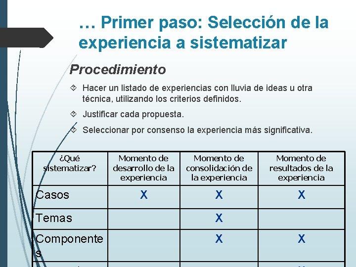 … Primer paso: Selección de la experiencia a sistematizar Procedimiento Hacer un listado de