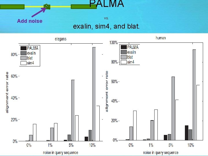 PALMA Add noise vs. exalin, sim 4, and blat.