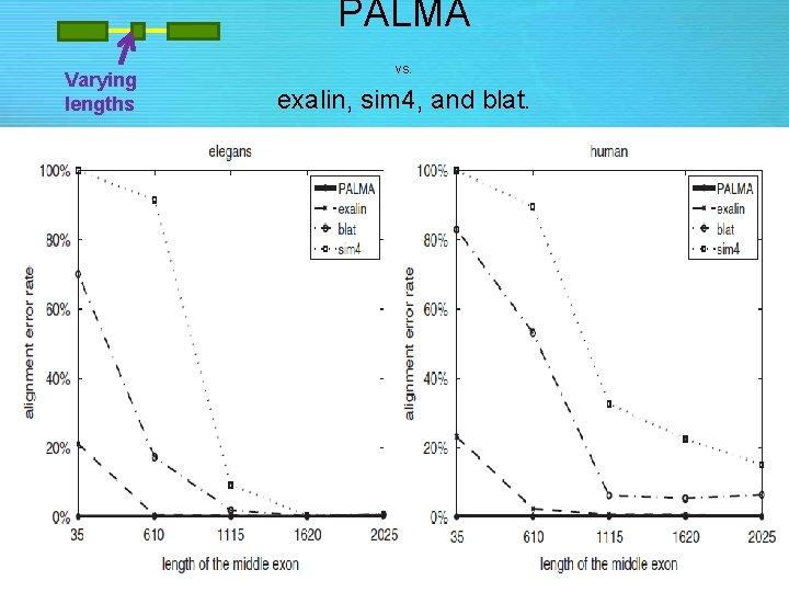 PALMA Varying lengths vs. exalin, sim 4, and blat.