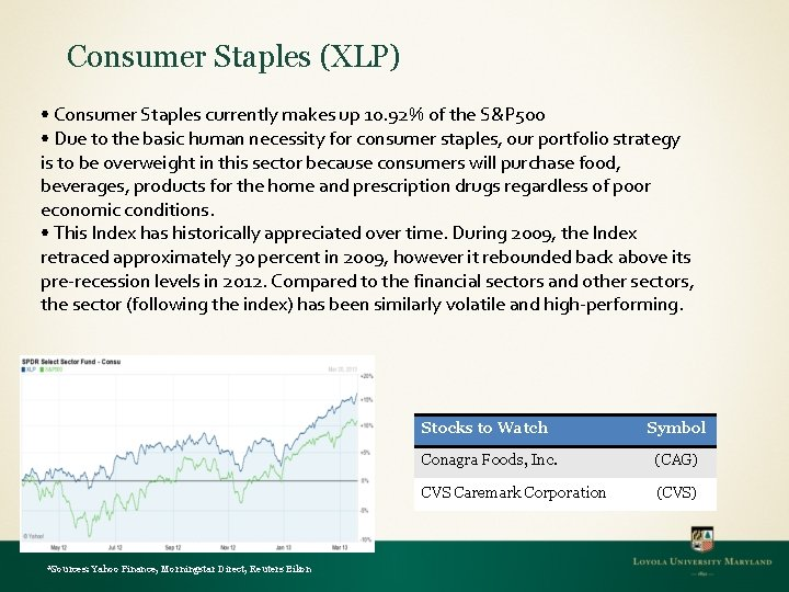 Consumer Staples (XLP) • Consumer Staples currently makes up 10. 92% of the S&P