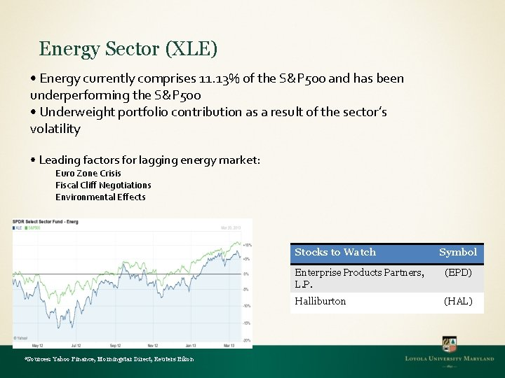 Energy Sector (XLE) • Energy currently comprises 11. 13% of the S&P 500 and