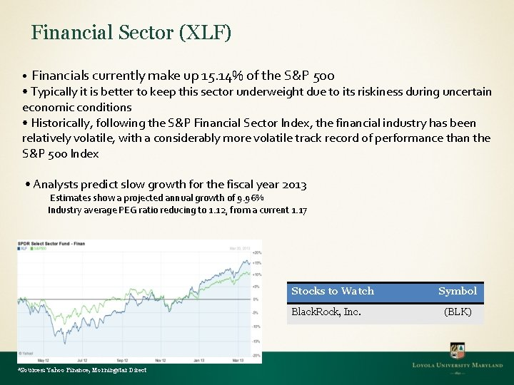 Financial Sector (XLF) • Financials currently make up 15. 14% of the S&P 500