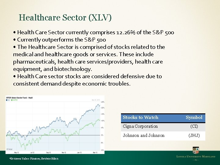 Healthcare Sector (XLV) • Health Care Sector currently comprises 12. 26% of the S&P