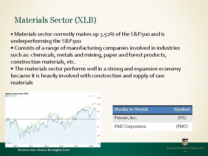Materials Sector (XLB) • Materials sector currently makes up 3. 52% of the S&P