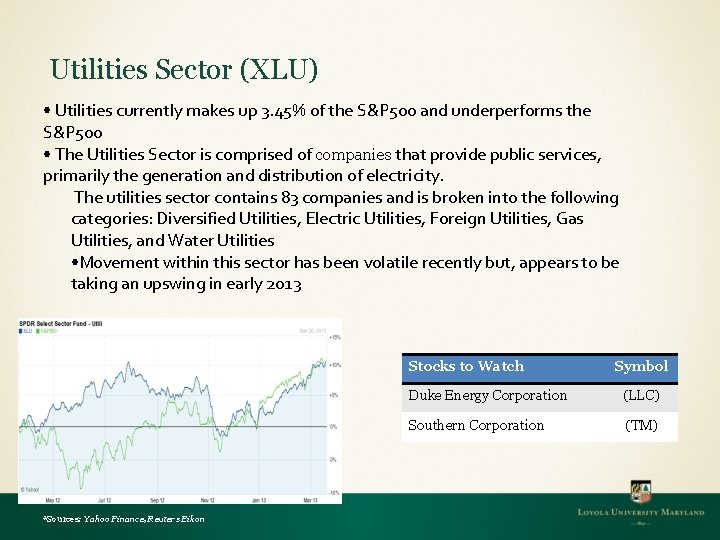 Utilities Sector (XLU) • Utilities currently makes up 3. 45% of the S&P 500