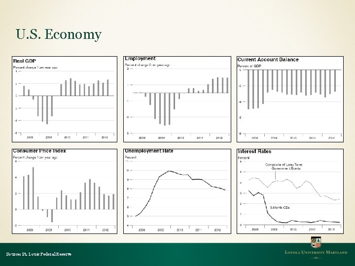 U. S. Economy Source: St. Louis Federal Reserve
