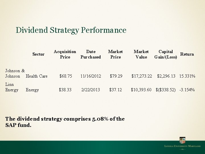 Dividend Strategy Performance Sector Acquisition Date Price Purchased Market Price Market Value Capital Return