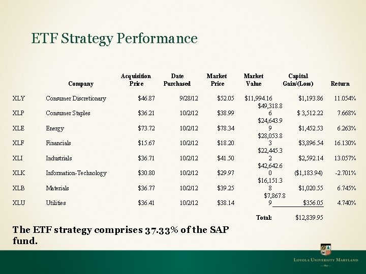 ETF Strategy Performance Company Acquisition Price Date Purchased XLY Consumer Discretionary $46. 87 9/28/12
