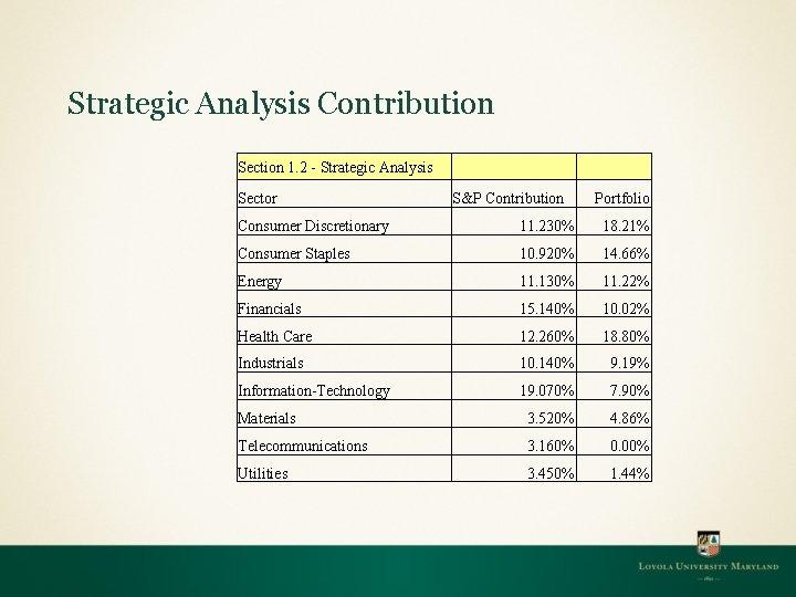 Strategic Analysis Contribution Section 1. 2 - Strategic Analysis Sector S&P Contribution Portfolio Consumer