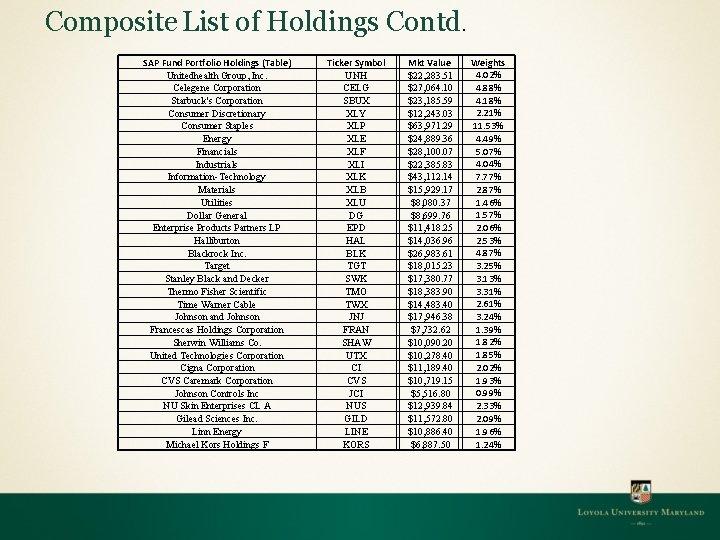 Composite List of Holdings Contd. SAP Fund Portfolio Holdings (Table) Unitedhealth Group, Inc. Celegene