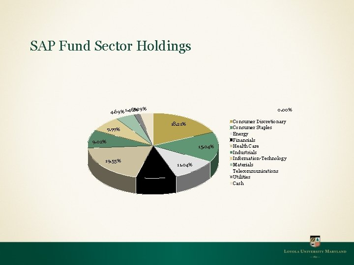 SAP Fund Sector Holdings 3. 29% 4. 69% 1. 46% 0. 00% 18. 21%