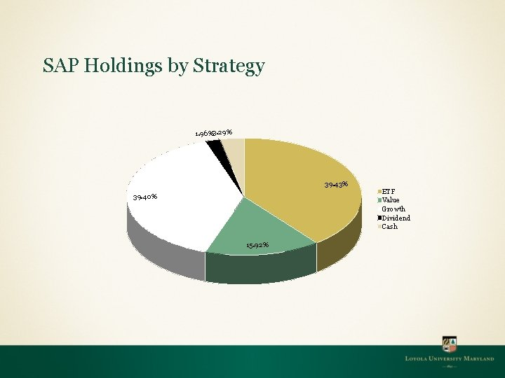SAP Holdings by Strategy 1. 96%3. 29% 39. 43% 39. 40% 15. 92% ETF