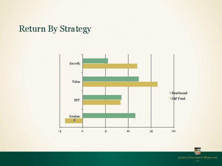 Return By Strategy Growth Value Benchmark SAP Fund ETF Dividen d -5 0 5