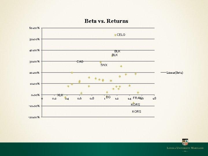Beta vs. Returns 60. 00% CELG 50. 00% 40. 00% BLK 30. 00% CAG