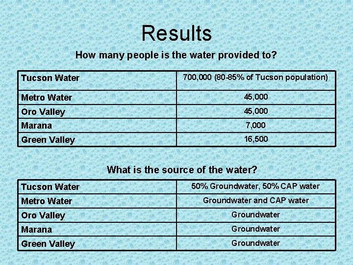 Results How many people is the water provided to? Tucson Water 700, 000 (80